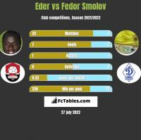 Eder vs Fedor Smolov h2h player stats