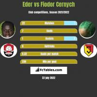 Eder vs Fiodor Cernych h2h player stats