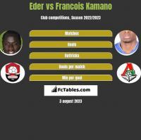 Eder vs Francois Kamano h2h player stats