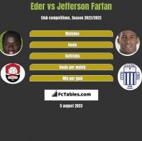 Eder vs Jefferson Farfan h2h player stats