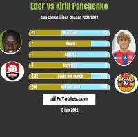 Eder vs Kirill Panchenko h2h player stats