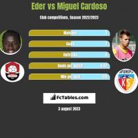 Eder vs Miguel Cardoso h2h player stats