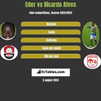 Eder vs Ricardo Alves h2h player stats