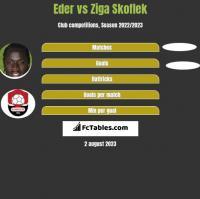 Eder vs Ziga Skoflek h2h player stats