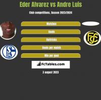 Eder Alvarez vs Andre Luis h2h player stats