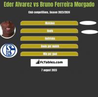 Eder Alvarez vs Bruno Ferreira Morgado h2h player stats