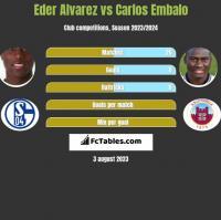 Eder Alvarez vs Carlos Embalo h2h player stats