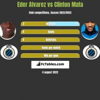 Eder Alvarez vs Clinton Mata h2h player stats
