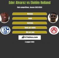Eder Alvarez vs Elohim Rolland h2h player stats