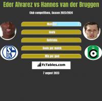Eder Alvarez vs Hannes van der Bruggen h2h player stats