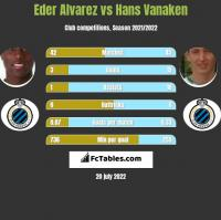 Eder Alvarez vs Hans Vanaken h2h player stats