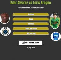 Eder Alvarez vs Loris Brogno h2h player stats