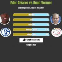 Eder Alvarez vs Ruud Vormer h2h player stats