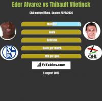 Eder Alvarez vs Thibault Vlietinck h2h player stats