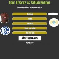 Eder Alvarez vs Fabian Rohner h2h player stats