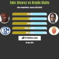 Eder Alvarez vs Krepin Diatta h2h player stats