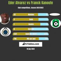 Eder Alvarez vs Franck Kanoute h2h player stats