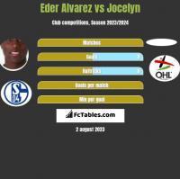 Eder Alvarez vs Jocelyn h2h player stats