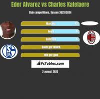Eder Alvarez vs Charles Katelaere h2h player stats