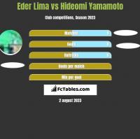 Eder Lima vs Hideomi Yamamoto h2h player stats