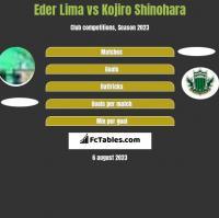 Eder Lima vs Kojiro Shinohara h2h player stats