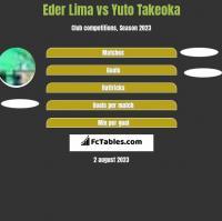 Eder Lima vs Yuto Takeoka h2h player stats