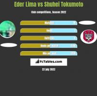 Eder Lima vs Shuhei Tokumoto h2h player stats