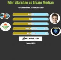 Eder Vilarchao vs Alvaro Medran h2h player stats