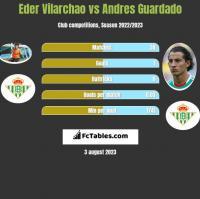 Eder Vilarchao vs Andres Guardado h2h player stats
