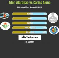 Eder Vilarchao vs Carles Alena h2h player stats