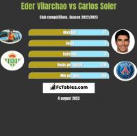 Eder Vilarchao vs Carlos Soler h2h player stats