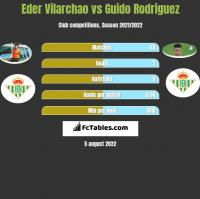Eder Vilarchao vs Guido Rodriguez h2h player stats