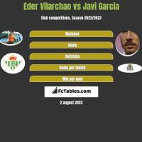 Eder Vilarchao vs Javi Garcia h2h player stats