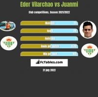 Eder Vilarchao vs Juanmi h2h player stats