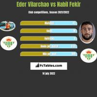 Eder Vilarchao vs Nabil Fekir h2h player stats