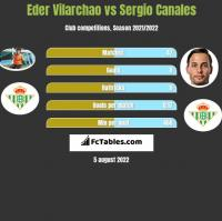 Eder Vilarchao vs Sergio Canales h2h player stats