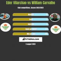 Eder Vilarchao vs William Carvalho h2h player stats