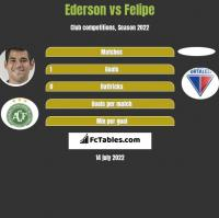 Ederson vs Felipe h2h player stats