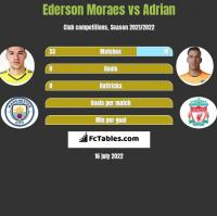 Ederson Moraes vs Adrian h2h player stats