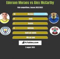Ederson Moraes vs Alex McCarthy h2h player stats