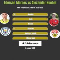 Ederson Moraes vs Alexander Nuebel h2h player stats