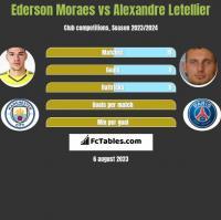 Ederson Moraes vs Alexandre Letellier h2h player stats