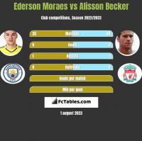 Ederson Moraes vs Alisson Becker h2h player stats