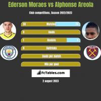 Ederson Moraes vs Alphonse Areola h2h player stats