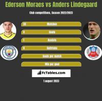 Ederson Moraes vs Anders Lindegaard h2h player stats