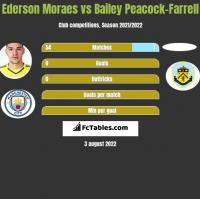 Ederson Moraes vs Bailey Peacock-Farrell h2h player stats