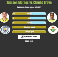 Ederson Moraes vs Claudio Bravo h2h player stats