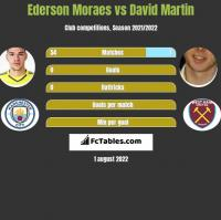 Ederson Moraes vs David Martin h2h player stats
