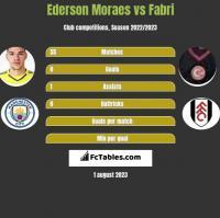 Ederson Moraes vs Fabri h2h player stats