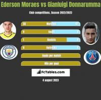 Ederson Moraes vs Gianluigi Donnarumma h2h player stats